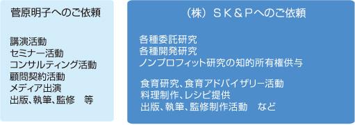 菅原明子・菅原研究所へのご依頼